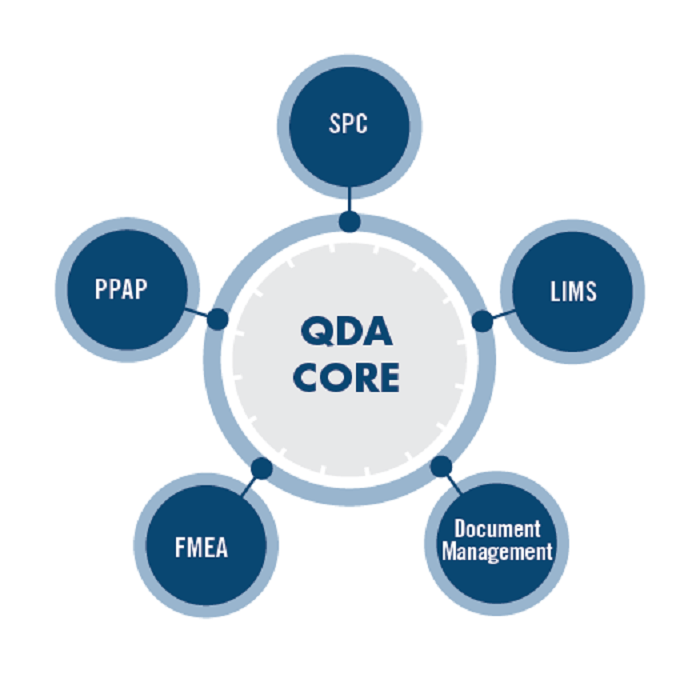 QDA-graphics-Phase-two